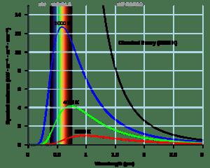 Black Body Radiation Spectrum