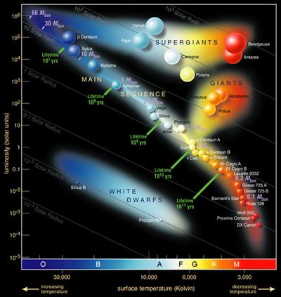 https://upload.wikimedia.org/wikipedia/commons/thumb/1/17/Hertzsprung-Russel_StarData.png/400px-Hertzsprung-Russel_StarData.png