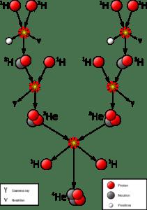 Proton-Proton Chain Reaction