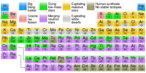 We now know the sources for all the elements in the periodic table. The first three were made entirely by the Big Bang as this diagram shows.