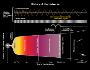 Cosmic inflation is the very brief time after the Big Bang when the Universe expanded at tremendous velocities - its existence has recently been proven.