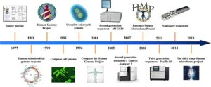 Automatic machine gene sequencing from 1977